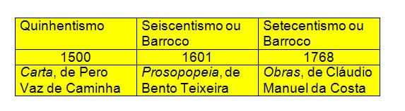 Era Colonial e Era nacional representam as duas fases que nortearam a periodização literária brasileira