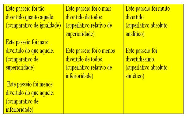 O Grau Superlativo Dos Adjetivos Português