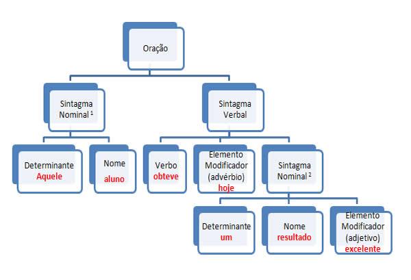 """Por meio desse sistema, mais simples do que a """"tradicional"""" análise sintática, torna-se fácil identificar os elementos."""