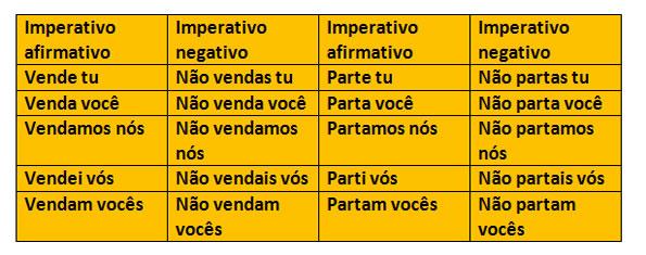 O modo subjuntivo e imperativo das formas verbais - Português