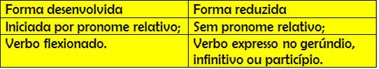 Principais características das subordinadas adjetivas