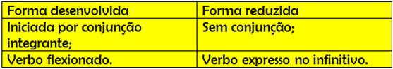 Quadro-síntese das subordinadas substantivas