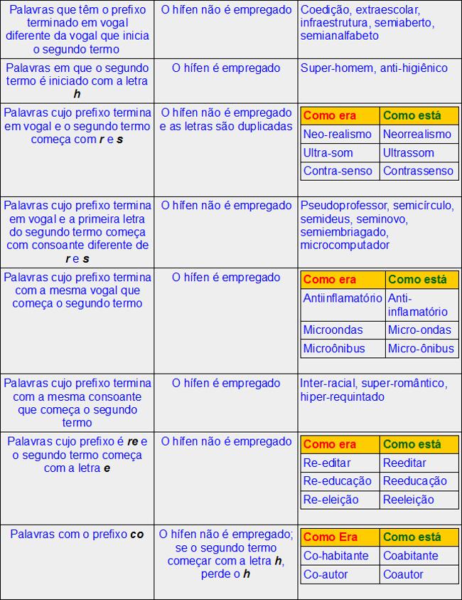 Guia Rapido Novo Acordo Ortografico Portugues