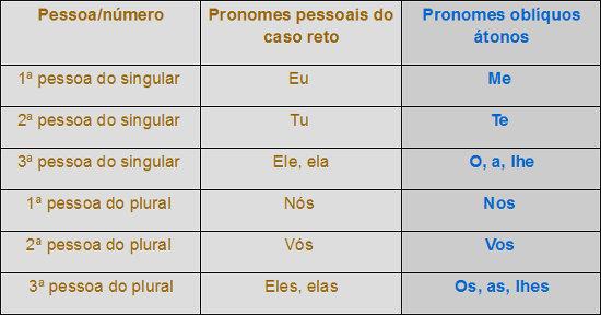 Há dois tipos de pronomes pessoais: pronomes pessoais do caso reto e pronomes pessoais oblíquos